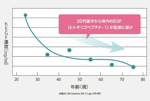 20代後半から体内のEGF(ヒトオリゴペプチドー1)が急激に減少