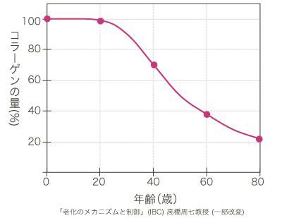 加齢によるコラーゲン量の減少