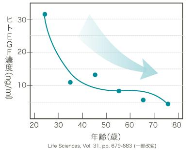 加齢によるヒトEGF量の減少